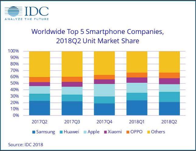 O mercado global de smartphone tem um novo vice-líder. De acordo com  relatório do segundo trimestre de 2018 da IDC, a Huawei assume a segunda  posição do ... 6fb3e763ce