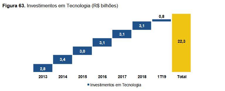 Informações do Banco do Brasil
