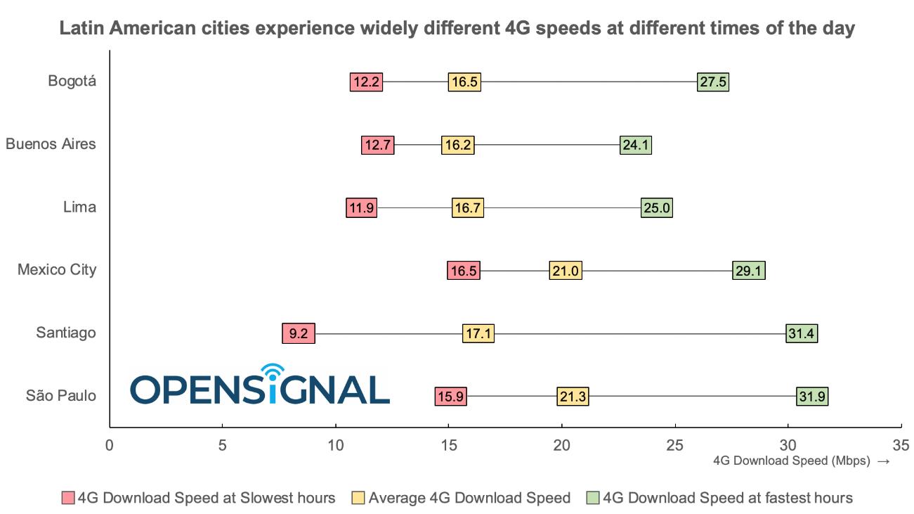 São Paulo tem melhor performance de download entre as seis