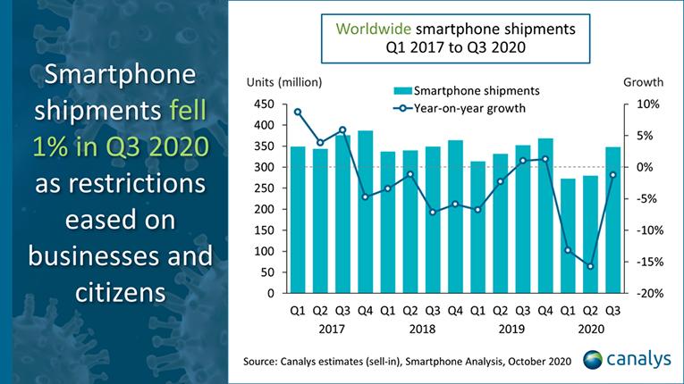 Gráfico sobre envio de smartphones ao varejo