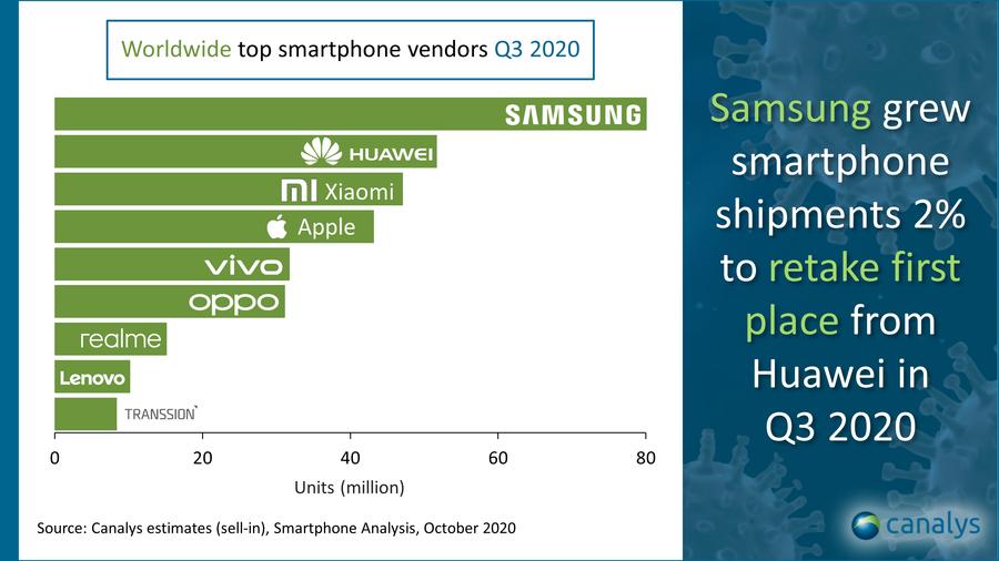 Gráfico da Canalys que mostra a liderança da Samsung com uma boa margem para a segunda colocada, Huawei
