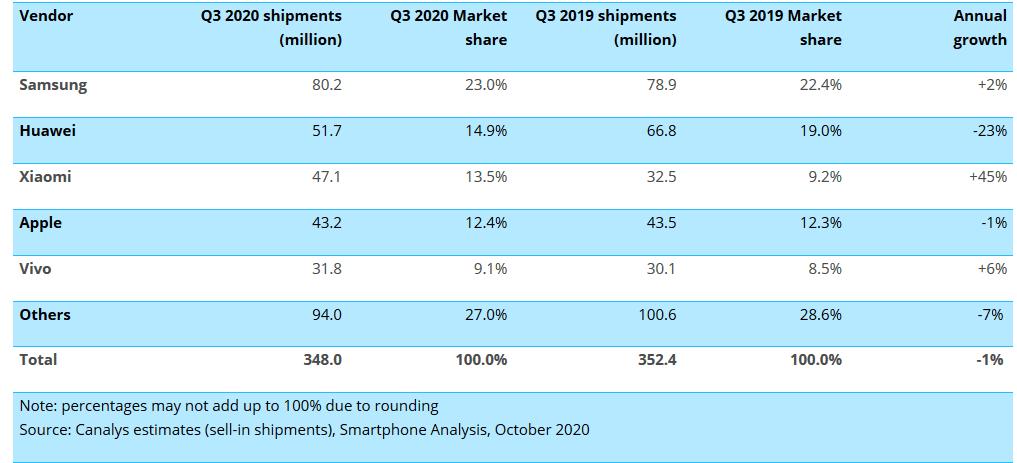 Tabela da Canalys com os números da principais fabricantes de smartphones