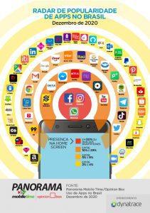 Radar de apps