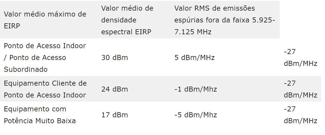 6 GHz; Wi-Fi 6E