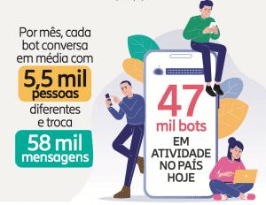 Mapa do Ecossistema Brasileiro de Bots